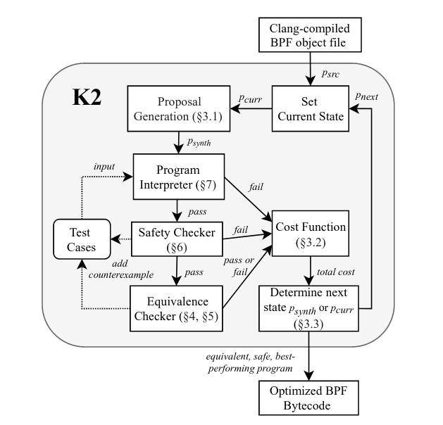 K2-ARCHITECTURE